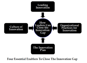 How to close the innovation gap